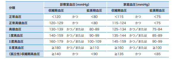 日本高血圧学会・高血圧治療ガイドラインによる基準値